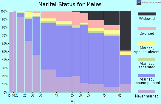 Malden marital status for males