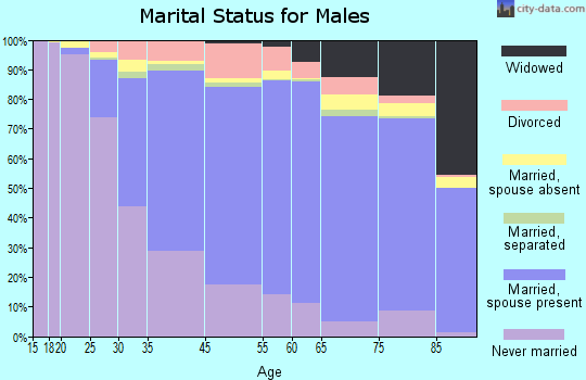 Medford marital status for males