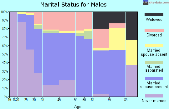 Middleborough Center marital status for males
