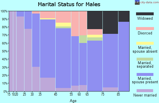 Oxford marital status for males