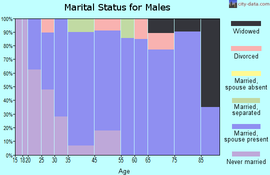 West Wareham marital status for males