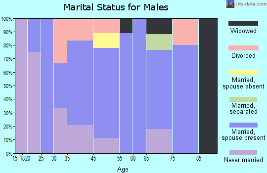 Barryton marital status for males