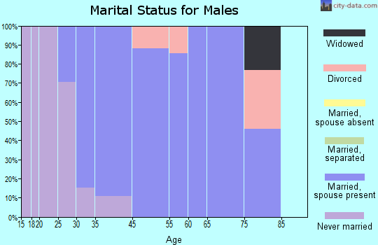 Burt marital status for males