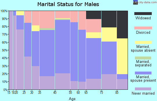 Hancock marital status for males