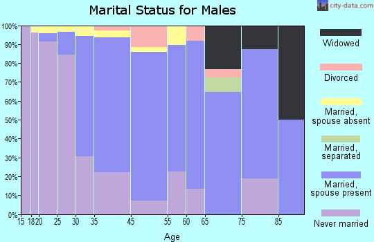 Houghton marital status for males