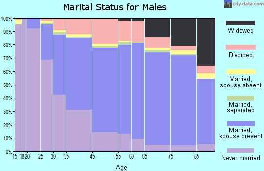 Royal Oak marital status for males