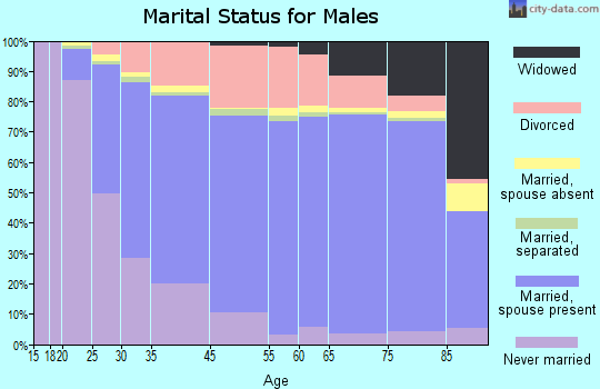 Westland marital status for males