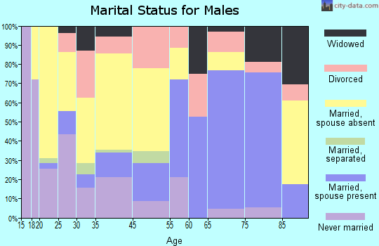 Moose Lake marital status for males