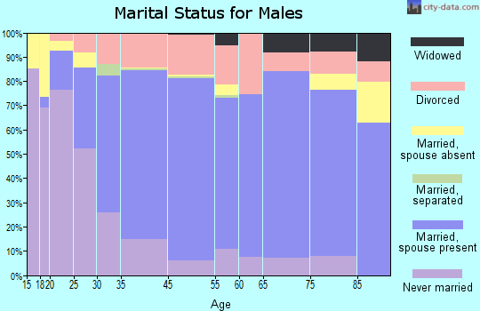Red Wing marital status for males