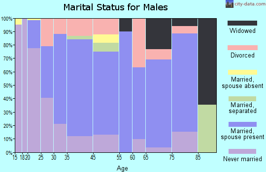 Batesville marital status for males