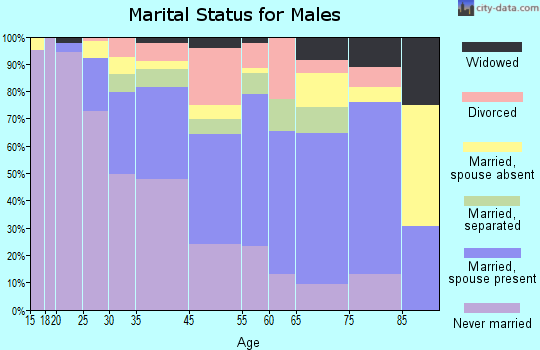 Canton marital status for males
