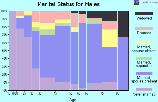 Morton marital status for males