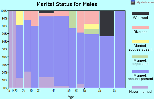 Sandersville marital status for males