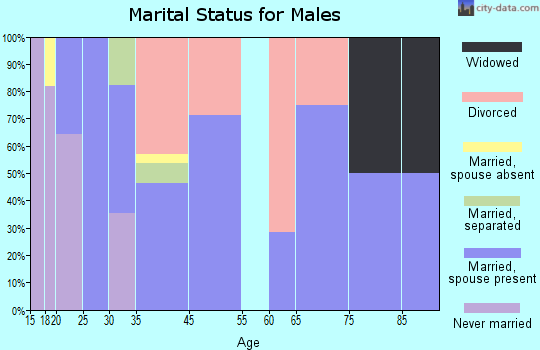Cove marital status for males