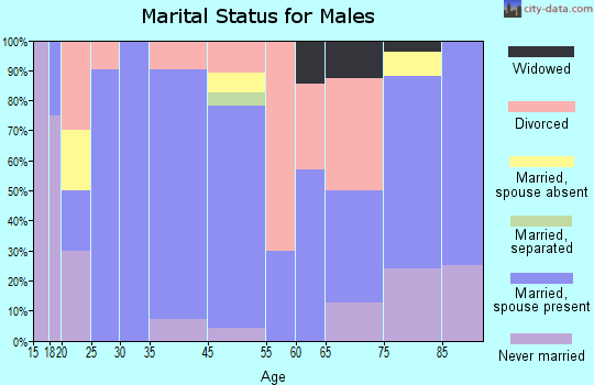 Gainesville marital status for males