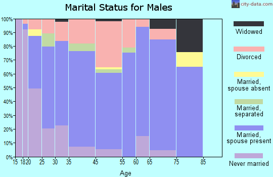 Granby marital status for males