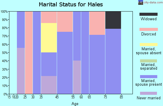 Gravois Mills marital status for males