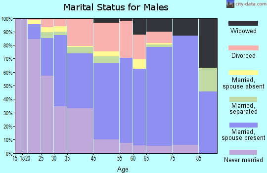 St. Ann marital status for males