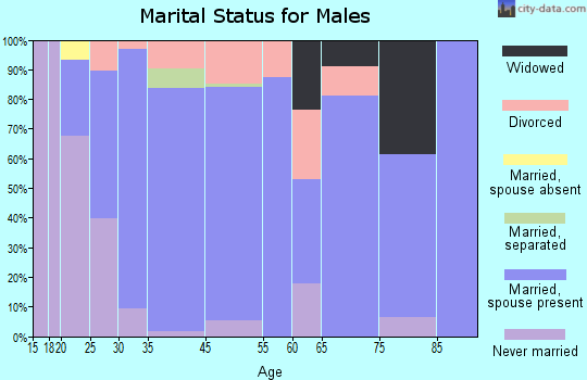 St. Clair marital status for males