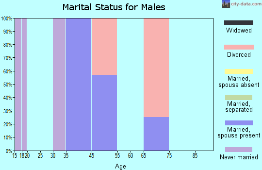 Tightwad marital status for males