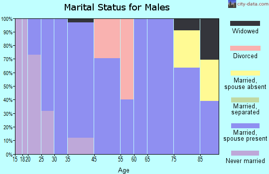 Firth marital status for males