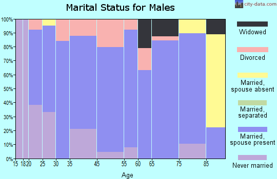 Harvard marital status for males