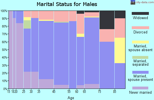 Imperial marital status for males