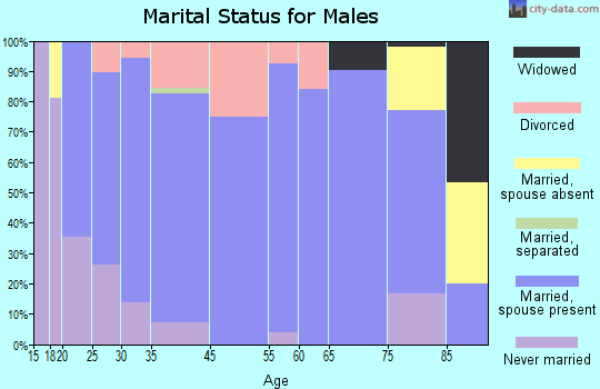Ravenna marital status for males