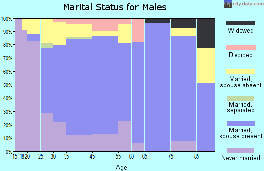 Schuyler marital status for males