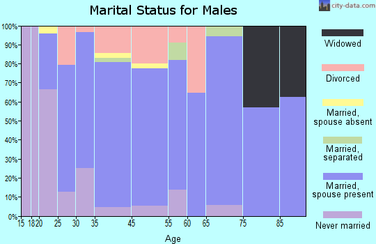 Weeping Water marital status for males