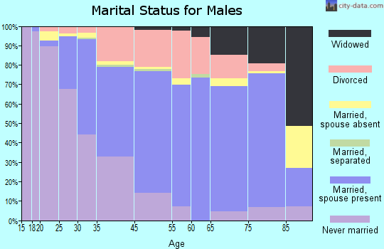Portsmouth marital status for males