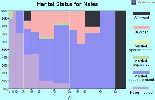 Raymond marital status for males