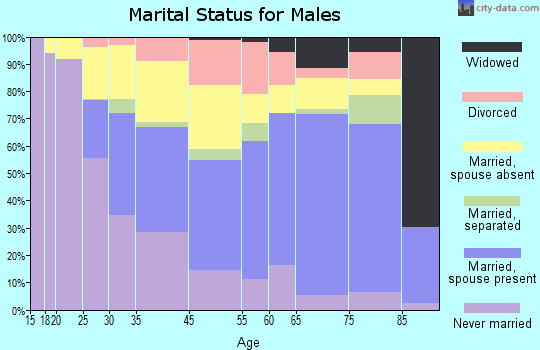 Avenel marital status for males