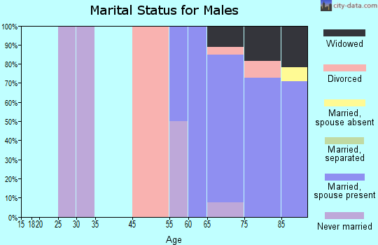 Cedar Glen Lakes marital status for males