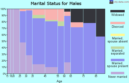 Franklin marital status for males