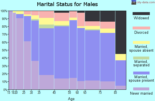 Garfield marital status for males