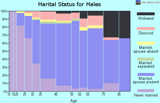 Middlesex marital status for males