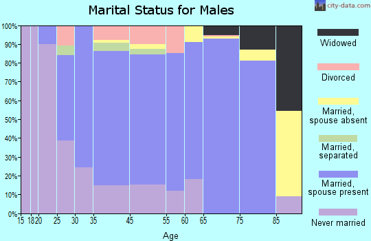 Riverton marital status for males