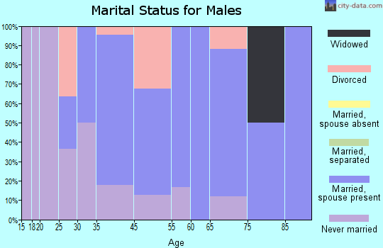 Stockton marital status for males
