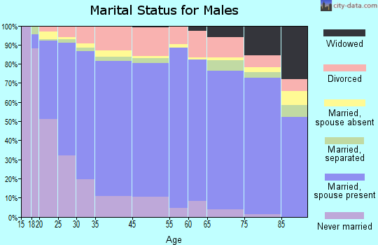 Alamogordo marital status for males