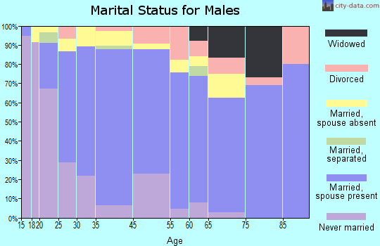 Hatch marital status for males