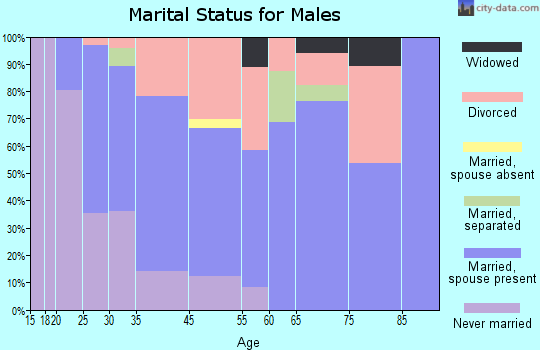 Moriarty marital status for males