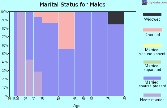 Red River marital status for males