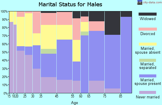 Santa Rosa marital status for males
