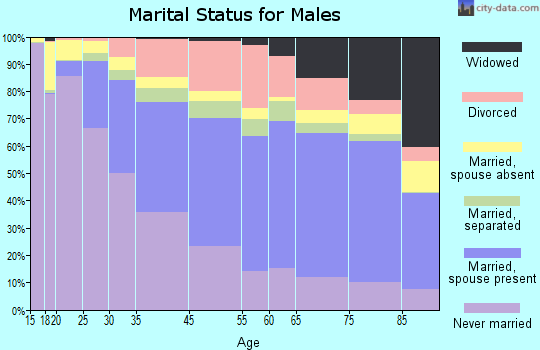 Buffalo marital status for males