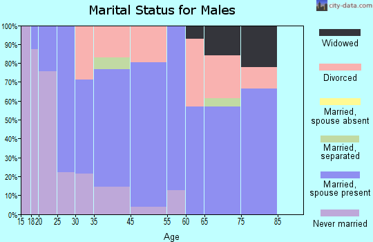 Redfield marital status for males