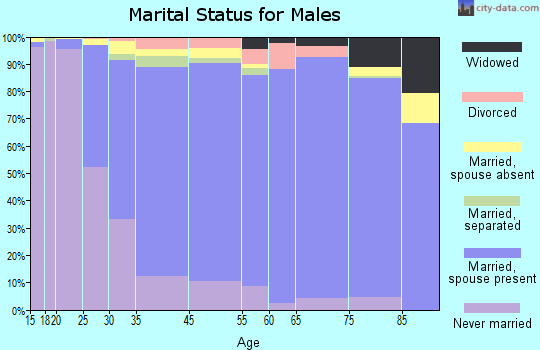 Harrison marital status for males