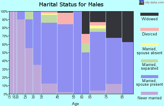 Laurel marital status for males