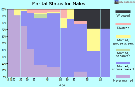 Pawling marital status for males