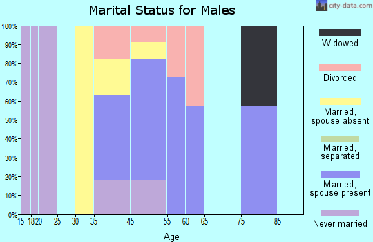 Smallwood marital status for males